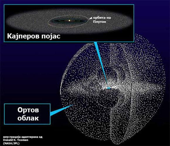 Орбитата на нобооткриените објекти и Плутон