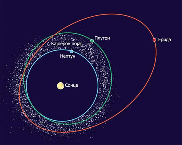 Орбитата на Ерида