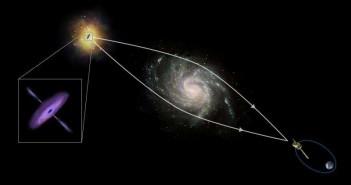 Масивни космички предмети, од единични ѕвезди до мноштво галаксии кои ја закривуваат светлината која минува низ нив со помош на нивната гравитација, со што функционираат како џиновски лупи. Овој ефект се нарекува гравитациска леќа или, доколку го има на мали делови од небото, микро леќа. Заслуги: ЕВА/АТГ медиалаб