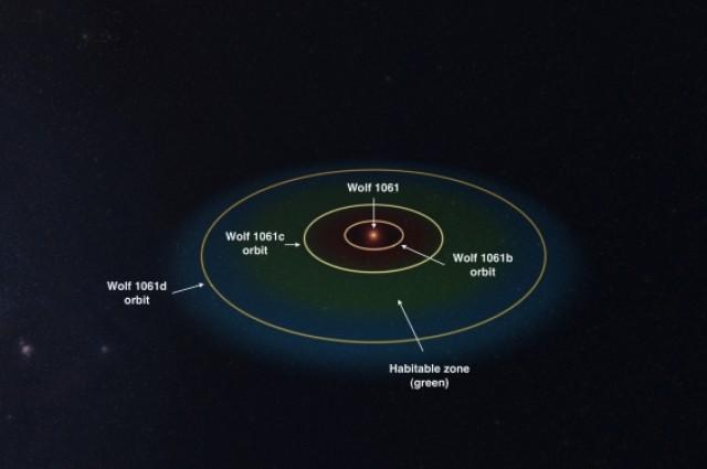 На б е прежешко, а на д е многу студено, но затоа на Wolf 1061c може да има поволни услови за живот бидејќи се наоѓа во рамките на поволната зона. Ова може да биде најблиската планета надвор од Сончевиот систем на која има можност да се открие животот. Извор:universesandbox.com.