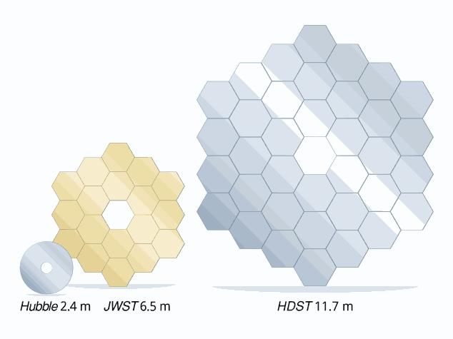 Споредба со главното огледало на Хабл, Џејмс Веб Веб и предложениот HDST (Фото: HDSTVision.org)