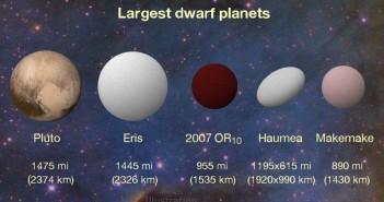 Резултатите од К2 укажуваат дека 2007 ОР10 е најголемото неименувано тело во нашиот систем. Извор: Конколи Опсерваторија/Унгарска Астрономска Асоцијација, НАСА.