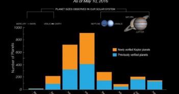 Графикот ги прикажува големините на новооктриените планети. Голем дел се помали од Нептун и спаѓаат во групата на планети слични на Земјата или пак т.н. супер-Земји. Извор: НАСА/Кеплер