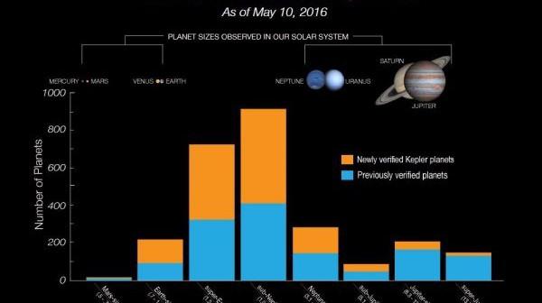 Кеплер откри повеќе од 1200 нови планети