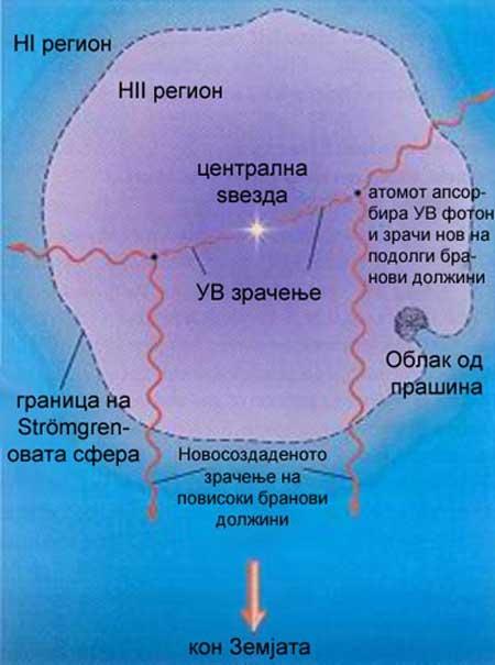 II и HI региони околу централна ѕвезда. Емисиона маглина