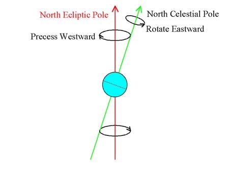 Оската на ротација на Земјата и самата ротира околу оска нормална на еклиптиката еднаш за 26000 години