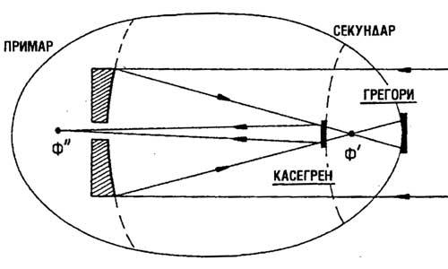 refraktor 3