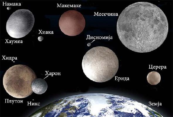 Споредна на големините на џуџестите планети и нивните сателити во однос на Земјата и Месечината