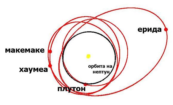 Orbiti-na-dzudzestite-planeti