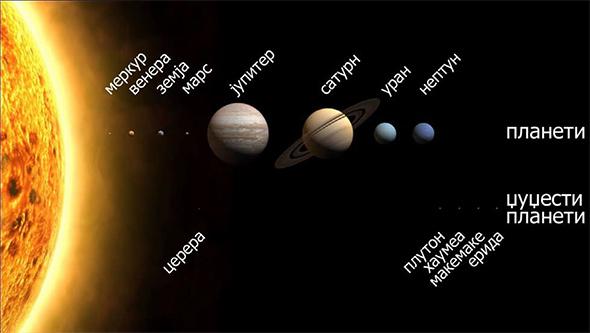 Поделбата на планетите и џуџестите планети во Сончевиот систем, сразмерно по нивната големина и позиција во однос на Сонцето. Растојанијата не се сразмерни.