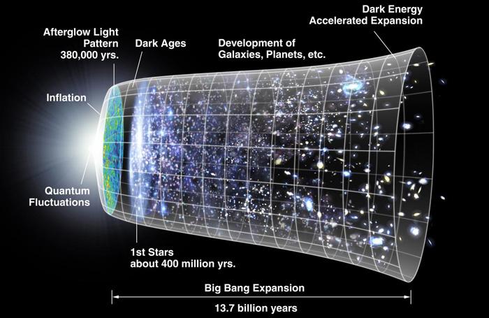 """Немало """"Биг Бенг""""? Квантни равенки укажуваат дека Универзумот немал почеток"""