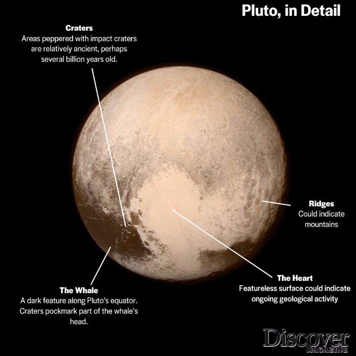 Детали на Плутон