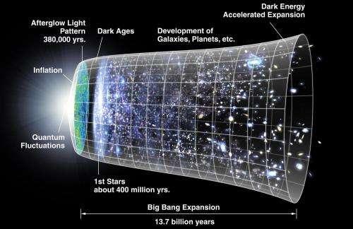 Ова е артистички концепт на метричката експанзија на вселената, каде вселената (вклучувајќи хипотетички невидливи делови од универзумот) е претставена од циркуларните секции во секое време. Забележете го драматичното ширење (несразмерно), на левата страна, кое се случува во епохата на инфлација, и во центарот, забрзувањето на ширењето. Оваа шема е декорирана со WMAP слики лево и репрезентација на ѕвезди во соодветното ниво на развој. Заслуга: НАСА
