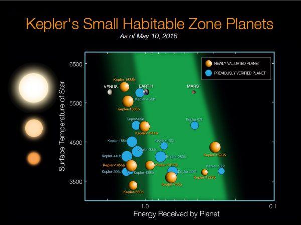 Прикажано е кои од новите планети слични на Земјата се наоѓаат во поволната зона за живот околу своите ѕвезди. Портокаловите се новооктриените планети, додека пак со сина боја се веќе познатите кандидати. Извор: НАСА/Кеплер мисија.