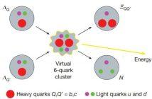 Теоретската фузија на кваркови до 8 пати помоќна од водородната фузија