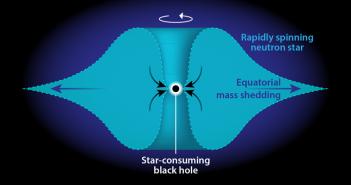 Тешките елементи можеби биле создадени како последица на проголтувањето на неутронските ѕвезди од страна на црни дупки