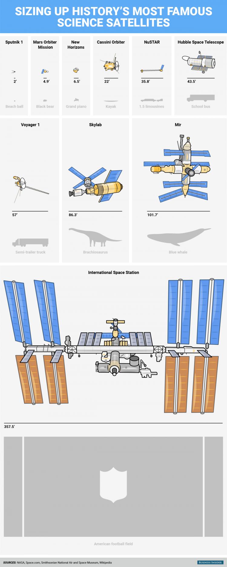 Историски најпознатите научни сателити имаат еволуирано до џиновски пропорции