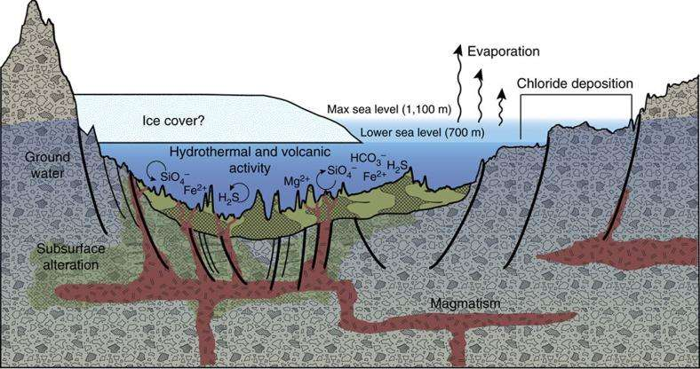 """""""Лулка на животот"""" на Марс можеби ќе го открие потеклото на животот на Земјата"""