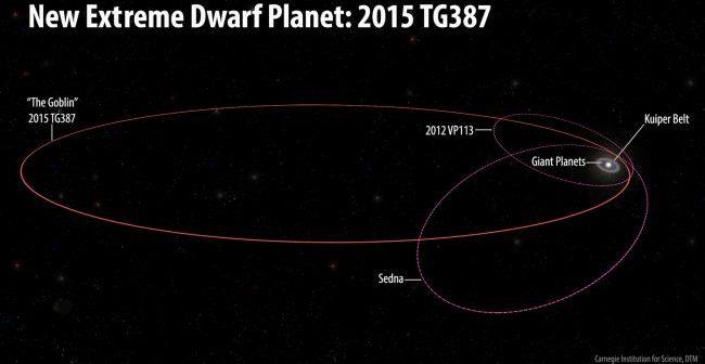 Во потрагата за планетата X пронајден е нов објект екстремно оддалечен од Сончевиот Систем
